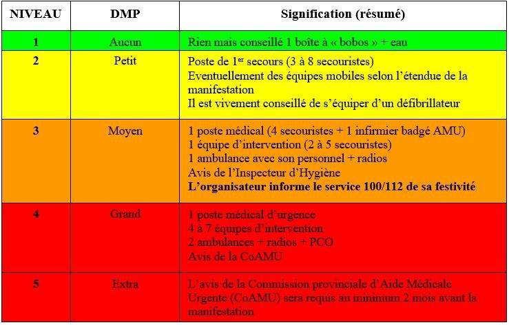 Tableau DMP